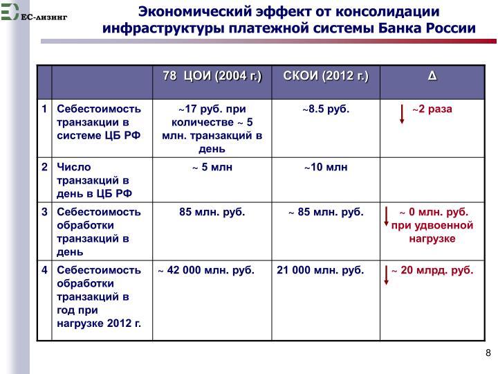 Экономический эффект от консолидации инфраструктуры платежной системы Банка России