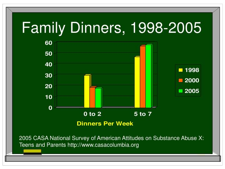 Family Dinners, 1998-2005
