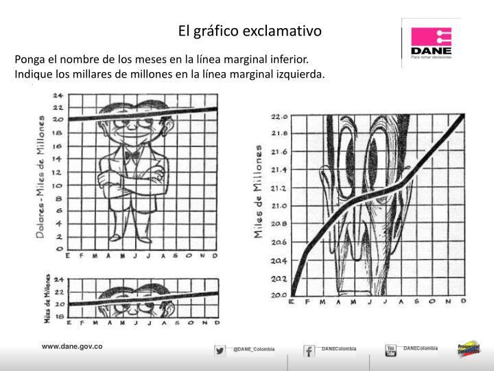 El gráfico exclamativo