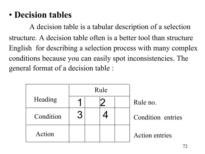 Decision tables