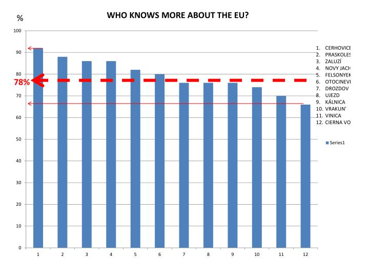 WHO KNOWS MORE ABOUT THE EU?