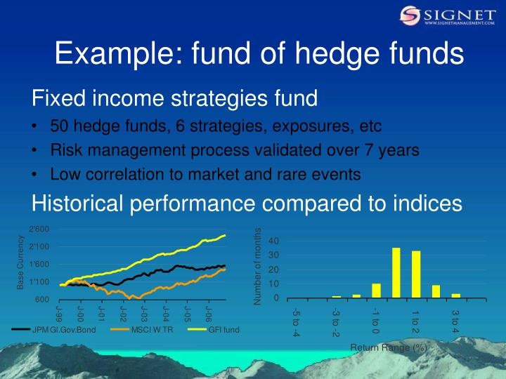 Example: fund of hedge funds