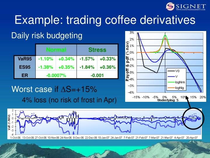 Example: trading coffee derivatives