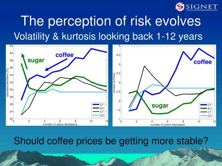 The perception of risk evolves