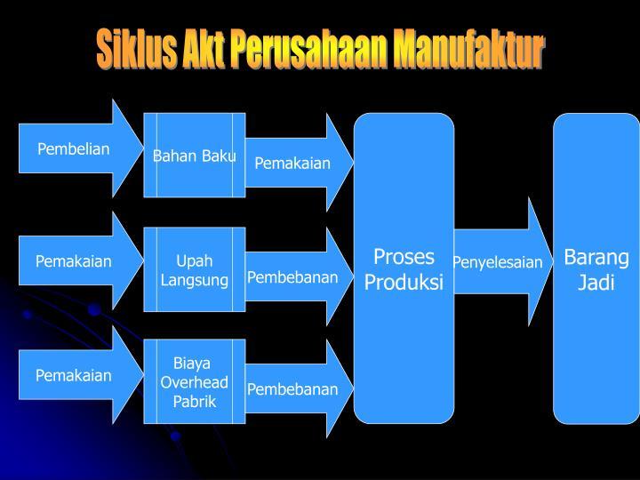 Siklus Akt Perusahaan Manufaktur