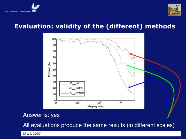 Evaluation: validity of the (different) methods