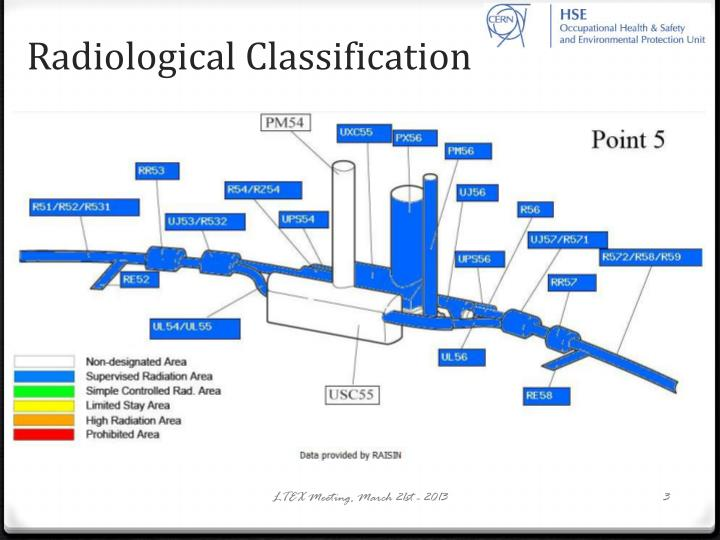 Radiological classification1