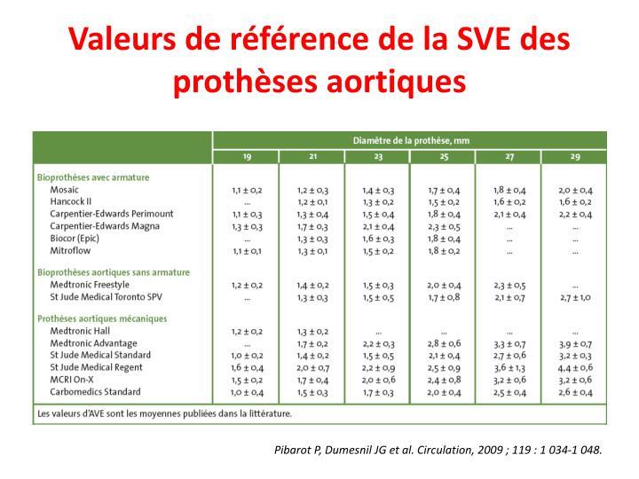 Valeurs de référence de la SVE des prothèses aortiques