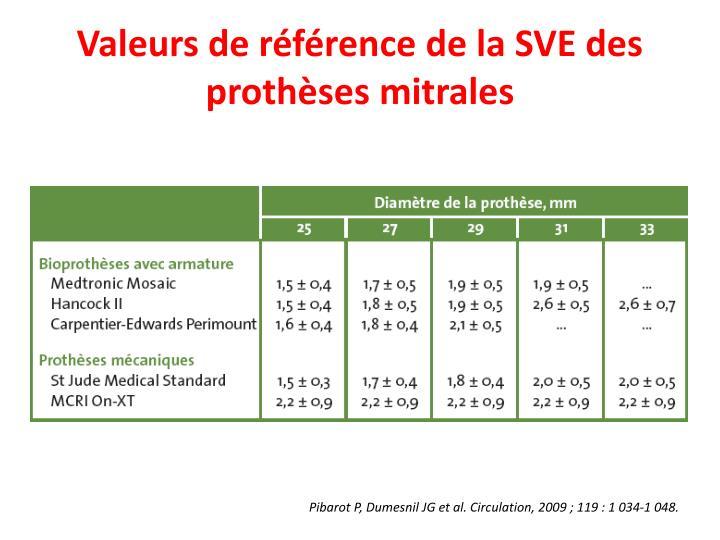 Valeurs de référence de la SVE des prothèses mitrales