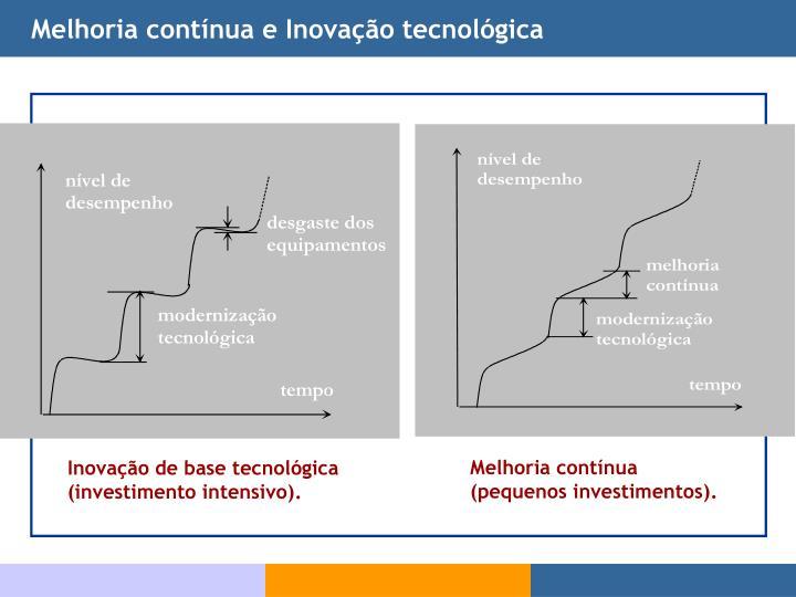 Melhoria contínua e Inovação tecnológica