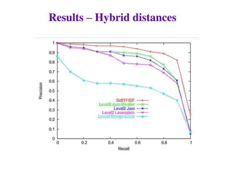 Results – Hybrid distances