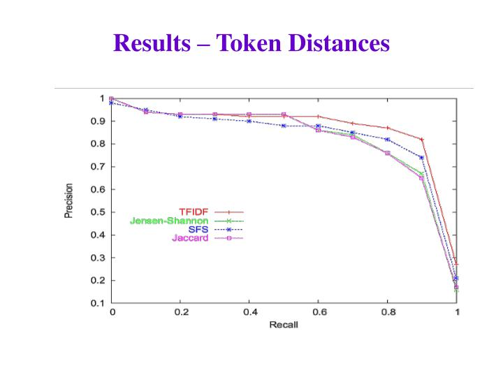 Results – Token Distances