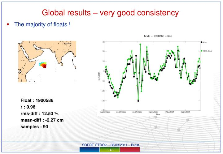 Global results – very good consistency