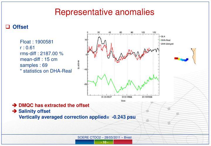 Representative anomalies