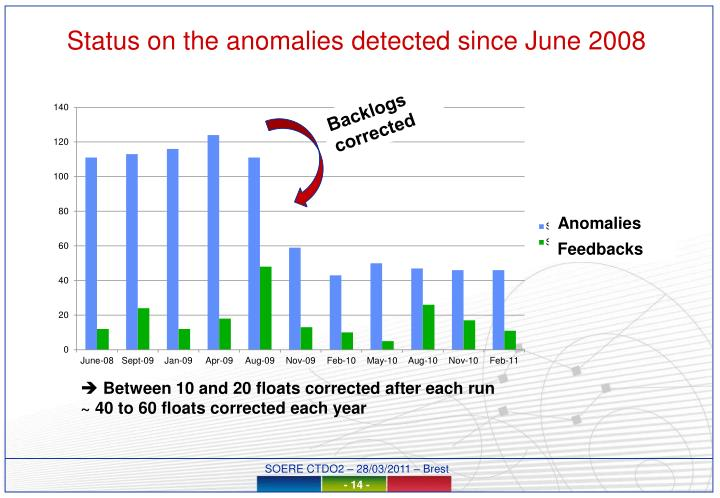 Status on the anomalies detected since June 2008