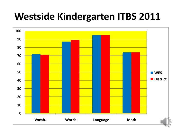 Westside Kindergarten ITBS 2011