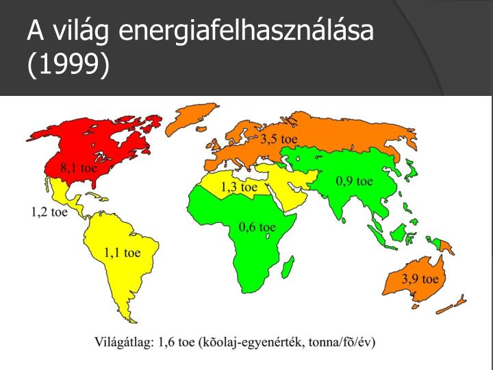 A világ energiafelhasználása (1999)