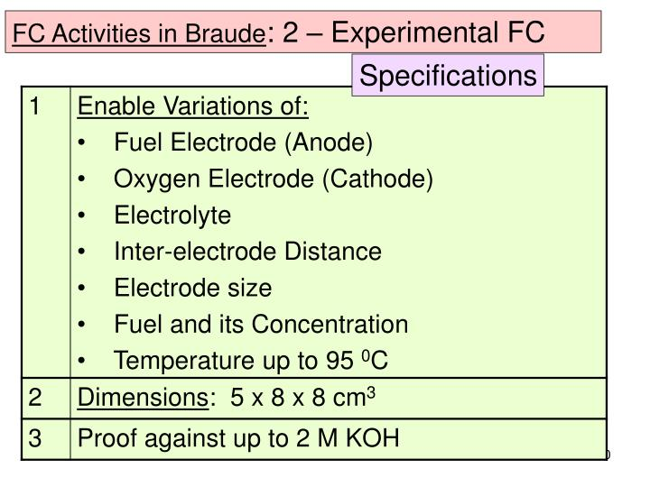 FC Activities in Braude