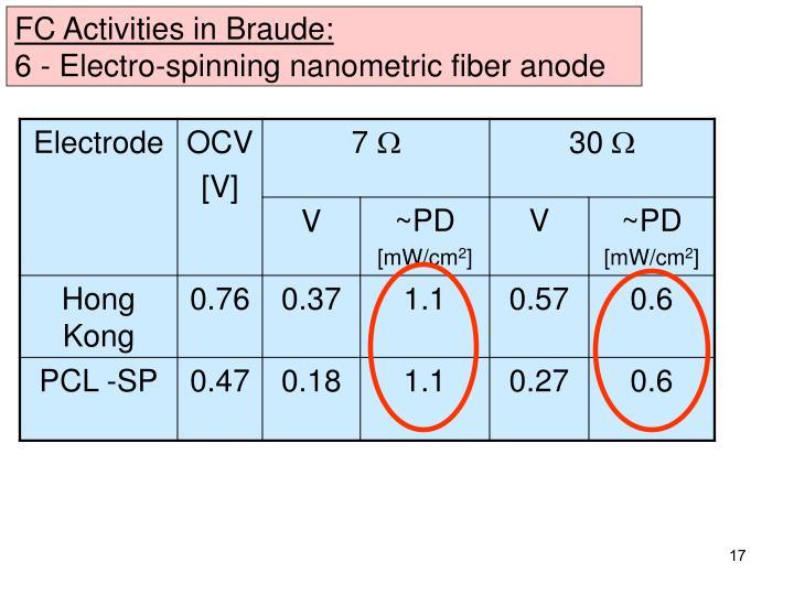 FC Activities in Braude: