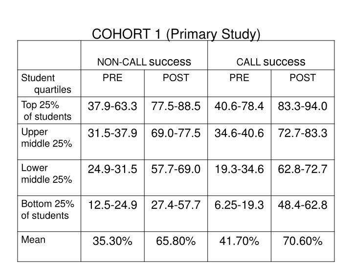 COHORT 1 (Primary Study)