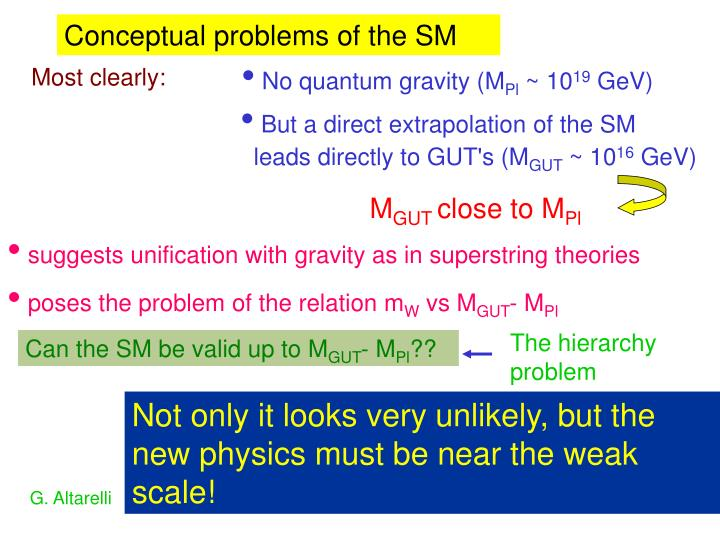 Conceptual problems of the SM