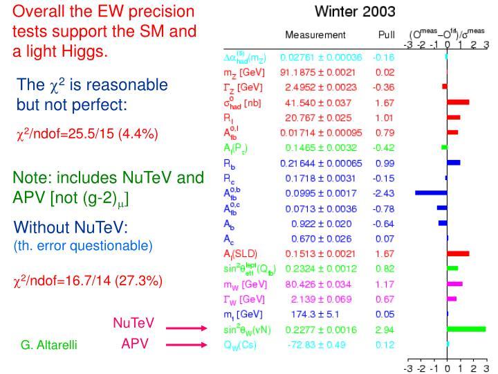 Overall the EW precision