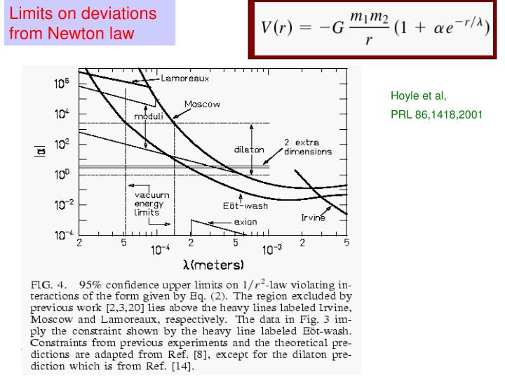 Limits on deviations