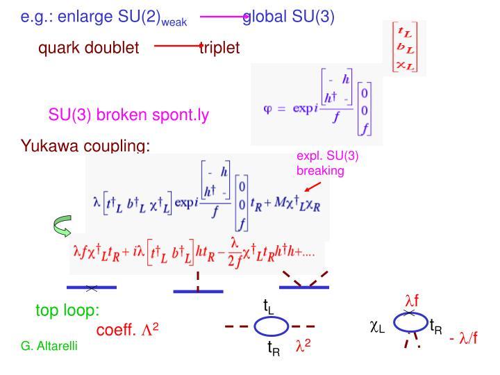 e.g.: enlarge SU(2)