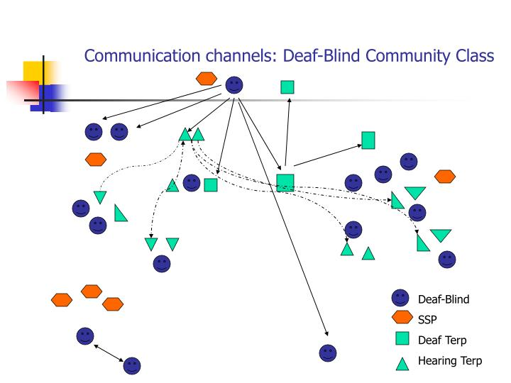 Communication channels: Deaf-Blind Community Class