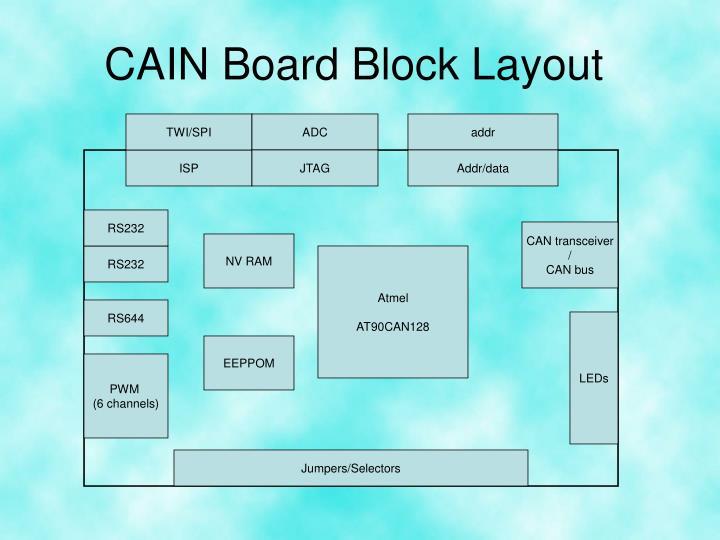 CAIN Board Block Layout