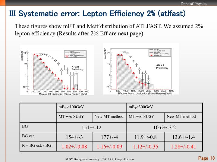III Systematic error: Lepton Efficiency 2% (atlfast)
