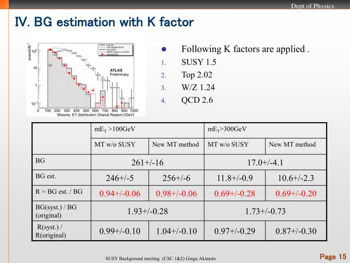 IV. BG estimation with K factor