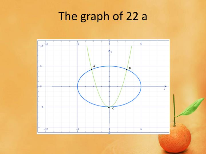 The graph of 22 a
