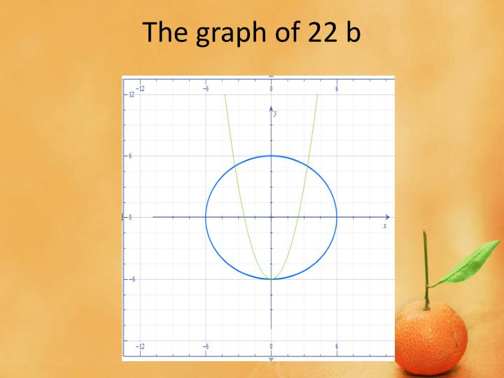 The graph of 22 b
