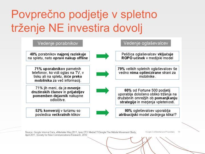 Povprečno podjetje v spletno trženje NE investira dovolj