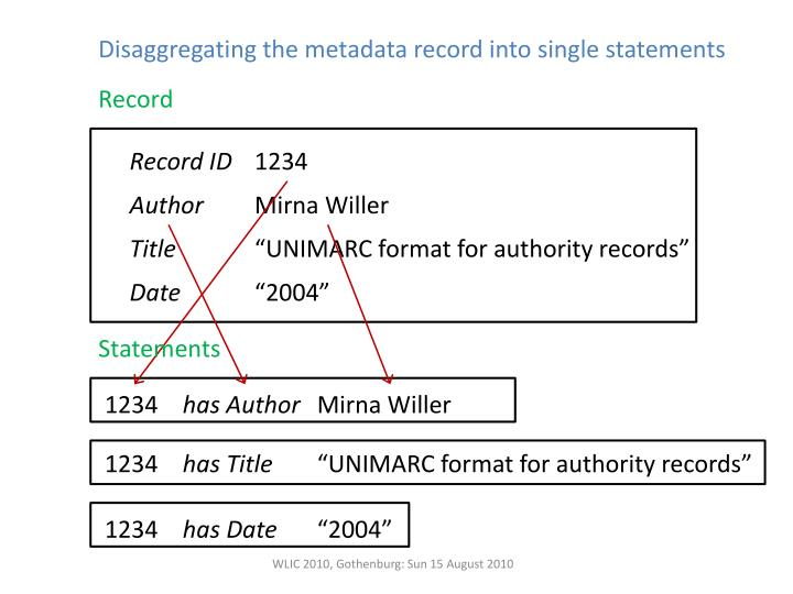 Disaggregating the metadata record into single statements