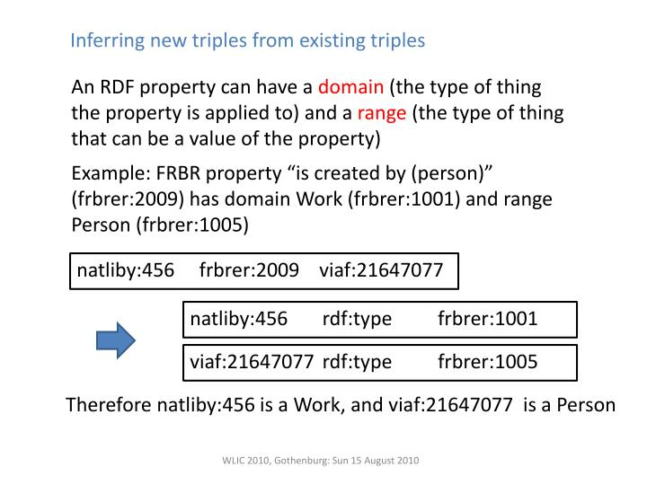 Inferring new triples from existing triples