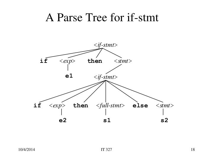 A Parse Tree for if-stmt