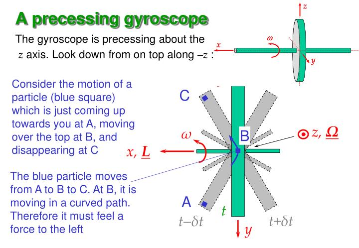 A precessing gyroscope