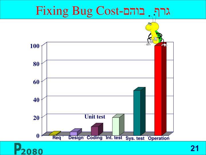 Fixing Bug Cost
