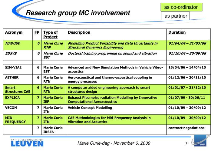 Research group mc involvement