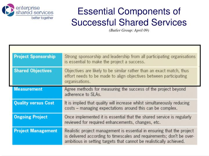 Essential Components of Successful Shared Services