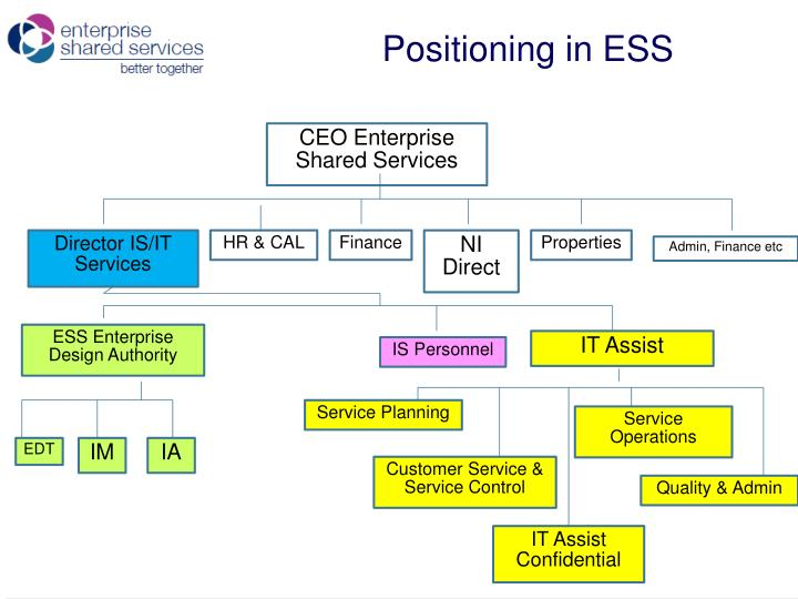 Positioning in ESS