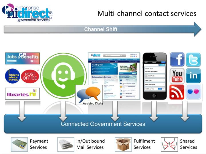 Multi-channel contact services