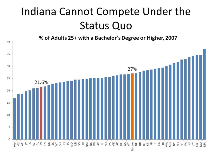 Indiana Cannot Compete Under the Status Quo