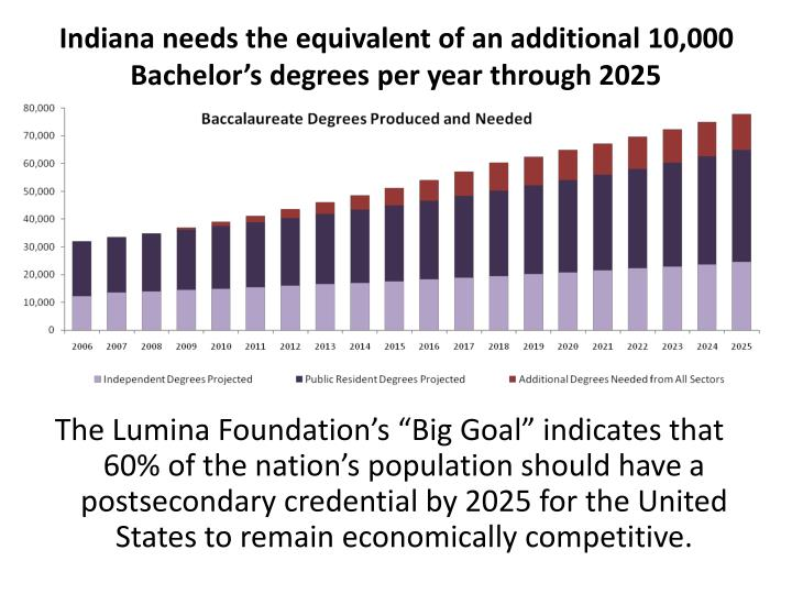 Indiana needs the equivalent of an additional 10,000 Bachelor's degrees per year through 2025
