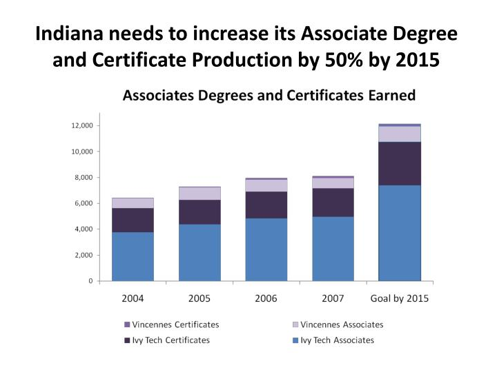 Indiana needs to increase its Associate Degree and Certificate Production by 50% by 2015