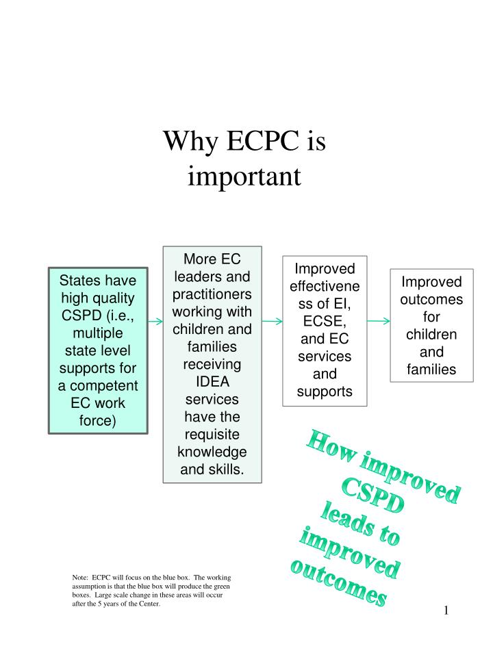 Why ecpc is important