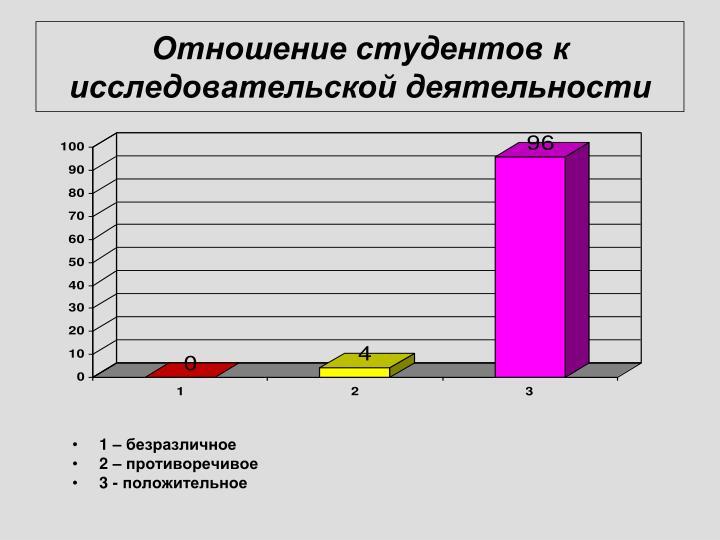 Отношение студентов к исследовательской деятельности