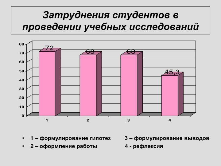 Затруднения студентов в проведении учебных исследований
